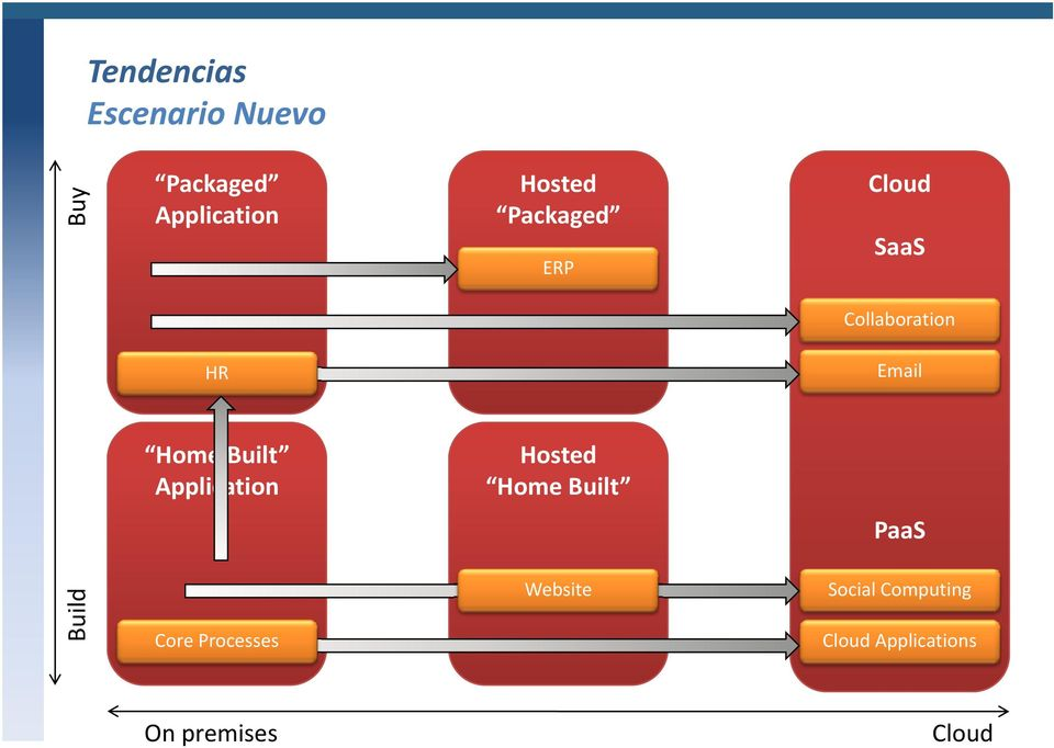 Application Hosted Home Built PaaS Build Core Processes
