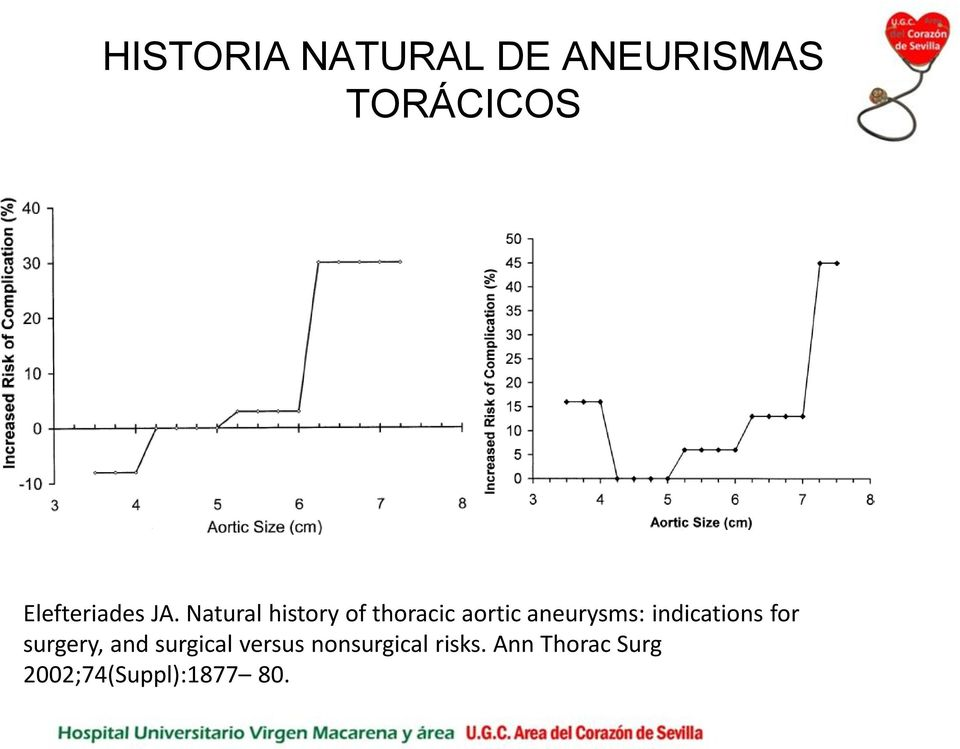 Natural history of thoracic aortic aneurysms: