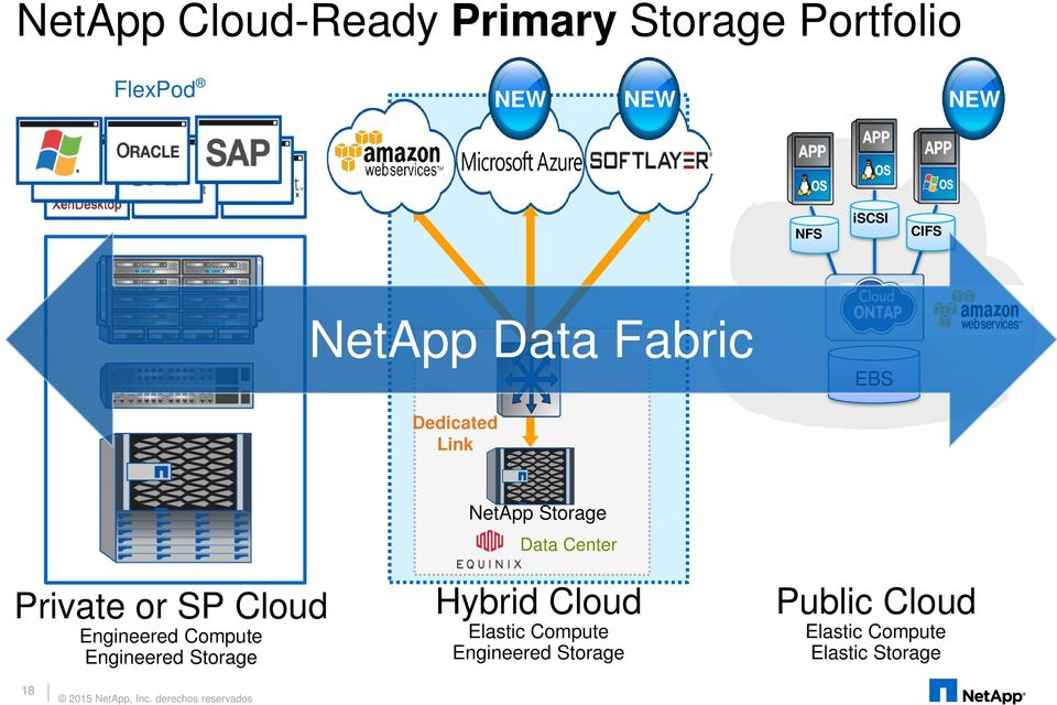 Engineered Compute Engineered Storage NetApp Storage Center Hybrid Cloud Elastic Compute