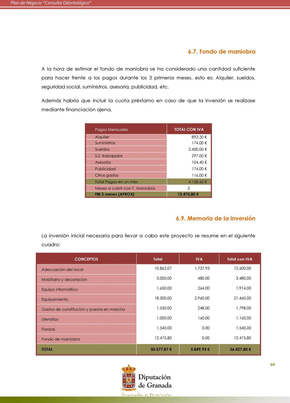 Pags Mensuales TOTAL CON IVA Alquiler 893,20 Suministrs 174,00 Suelds 2.400,00 S.S. trabajadr 297,00 Asesría 104,40 Publicidad 174,00 Otrs gasts 116,00 Ttal Pags en un mes 4.
