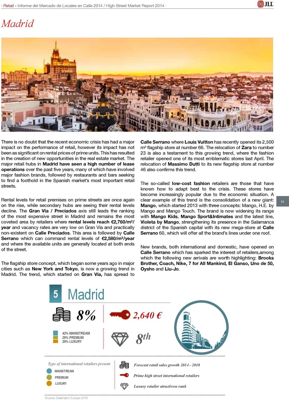 The major retail hubs in Madrid have seen a high number of lease operations over the past five years, many of which have involved major fashion brands, followed by restaurants and bars seeking to