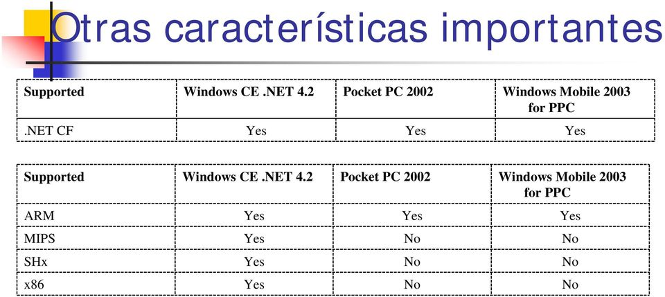 NET CF Yes Yes Yes Supported Windows CE.NET 4.