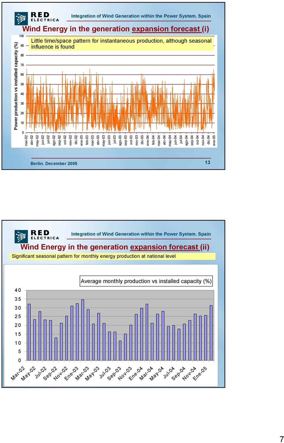 oct-03 nov-03 dic-03 ene-04 feb-04 mar-04 abr-04 may-04 jun-04 jul-04 ago-04 sep-04 oct-04 nov-04 dic-04 ene-05 13 Wind Energy in the generation expansion forecast (ii) Significant seasonal pattern