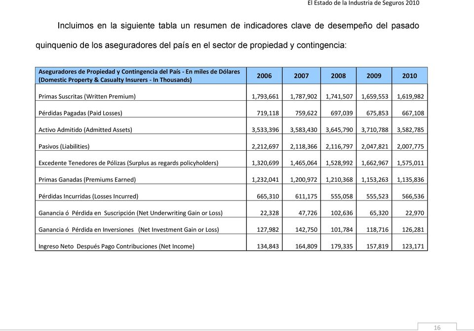 1,619,982 Pérdidas Pagadas (Paid Losses) 719,118 759,622 697,039 675,853 667,108 Activo Admitido (Admitted Assets) 3,533,396 3,583,430 3,645,790 3,710,788 3,582,785 Pasivos (Liabilities) 2,212,697
