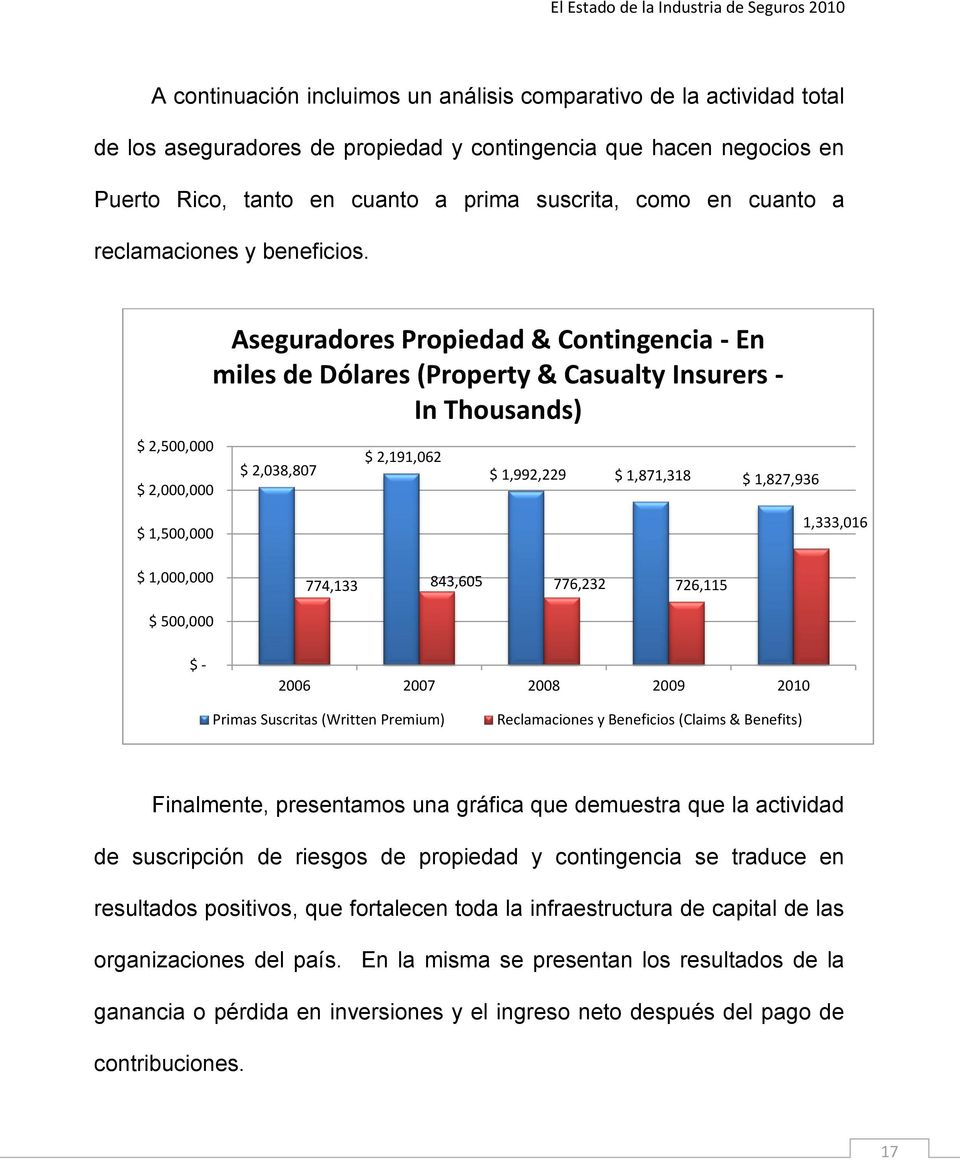 $ 2,500,000 $ 2,000,000 Aseguradores Propiedad & Contingencia - En miles de Dólares (Property & Casualty Insurers - In Thousands) $ 2,038,807 $ 2,191,062 $ 1,992,229 $ 1,871,318 $ 1,827,936 $