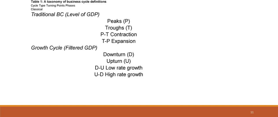 (P) Troughs (T) P-T Contraction T-P Expansion Growth Cycle
