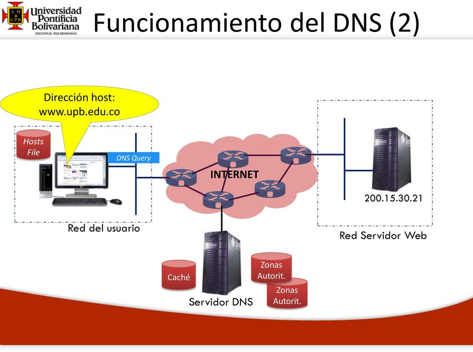 co Hosts File DNS Query INTERNET 200.15.30.