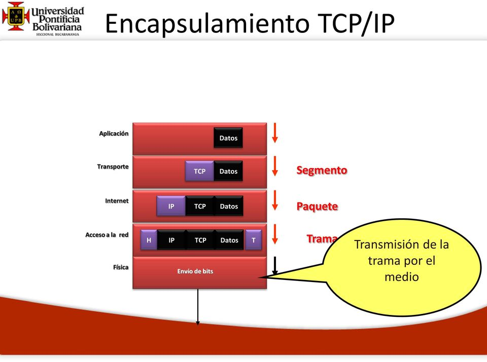 Datos Paquete Acceso a la red Física H IP TCP