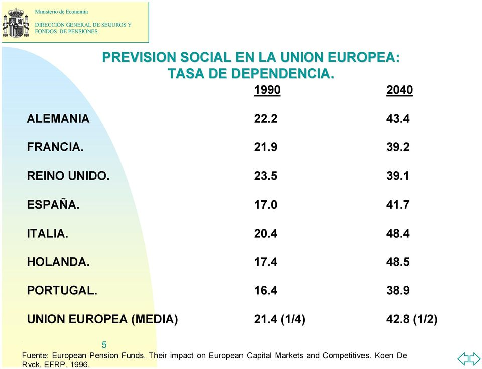 7 ITALIA. 20.4 48.4 HOLANDA. 17.4 48.5 PORTUGAL. 16.4 38.9 UNION EUROPEA (MEDIA) 21.