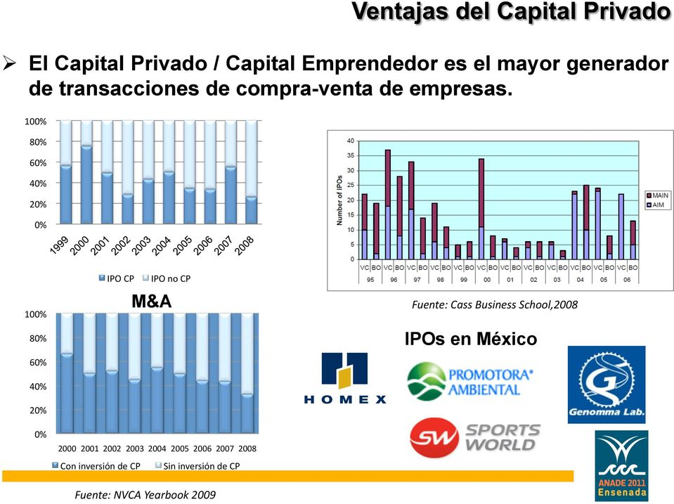 100% 80% 60% 40% 20% 0% 100% 80% 60% 40% 20% 0% IPO CP IPO no CP M&A 2000 2001 2002
