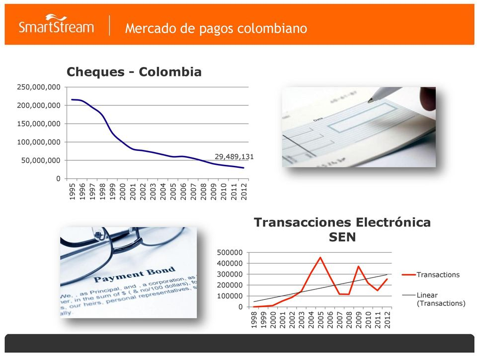 colombiano 250,000,000 Cheques - Colombia 200,000,000 150,000,000 100,000,000 50,000,000