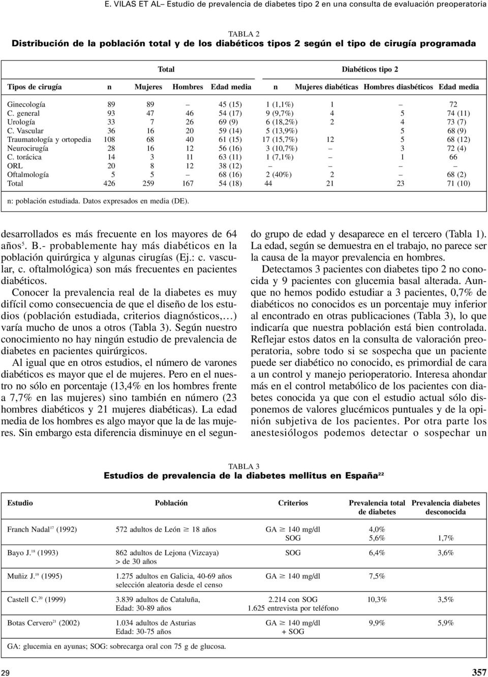 general 93 47 46 54 (17) 9 (9,7%) 4 5 74 (11) Urología 33 7 26 69 (9) 6 (18,2%) 2 4 73 (7) C.