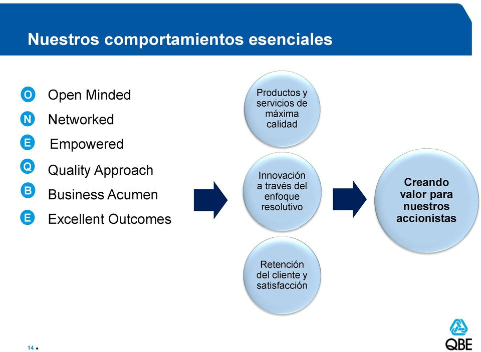 Acumen Excellent Outcomes Innovación a través del enfoque resolutivo