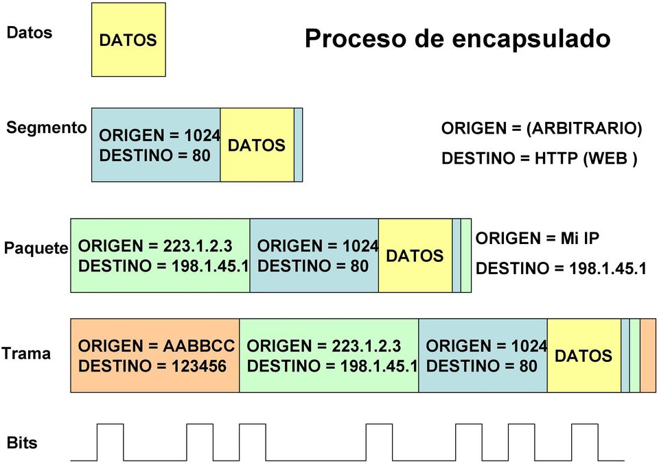 1 ORIGEN = 1024 DESTINO = 80 DATOS ORIGEN = Mi IP DESTINO = 198.1.45.