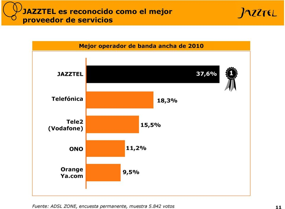 Jazztel atencion cliente online dating 5