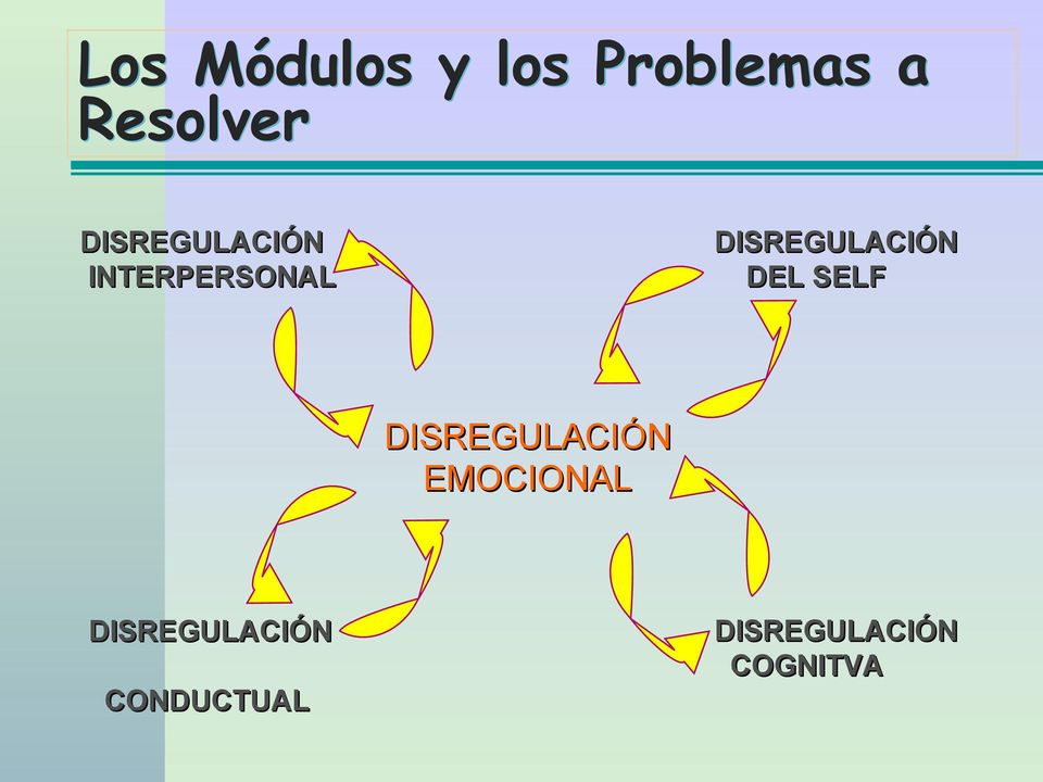 DISREGULACIÓN DEL SELF DISREGULACIÓN