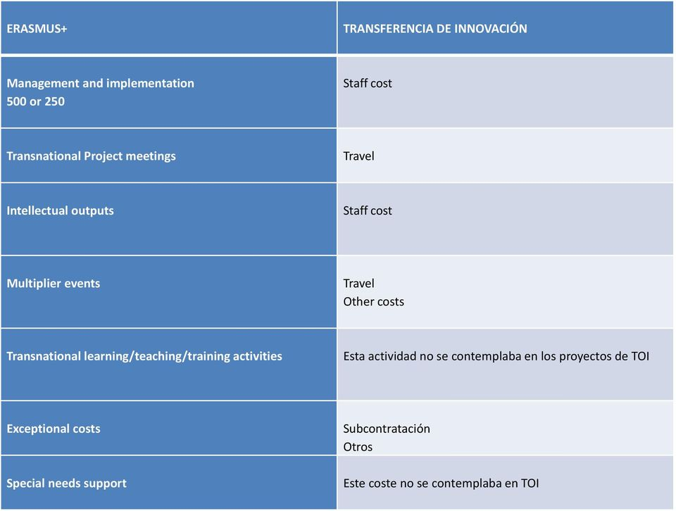 costs Transnational learning/teaching/training activities Esta actividad no se contemplaba en los