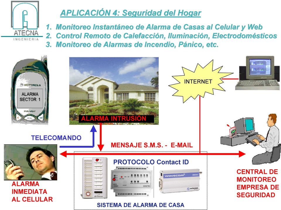 Monitoreo de Alarmas de Incendio, Pánico, etc. INTERNET ALARMA INTRUSI
