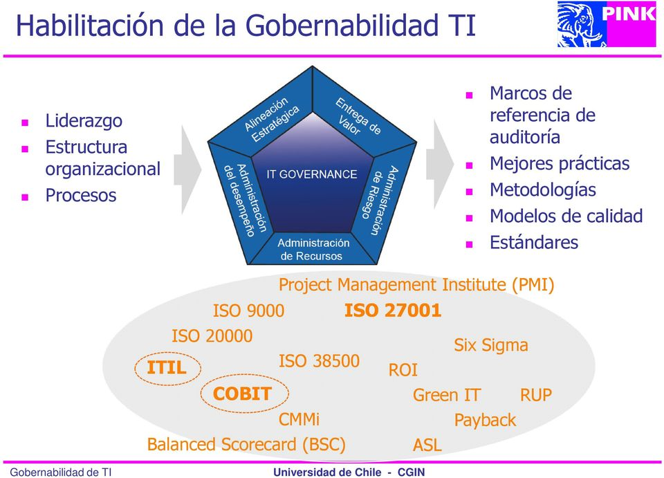 calidad Estándares Project Management Institute (PMI) ISO 9000 ISO 27001 ISO 20000
