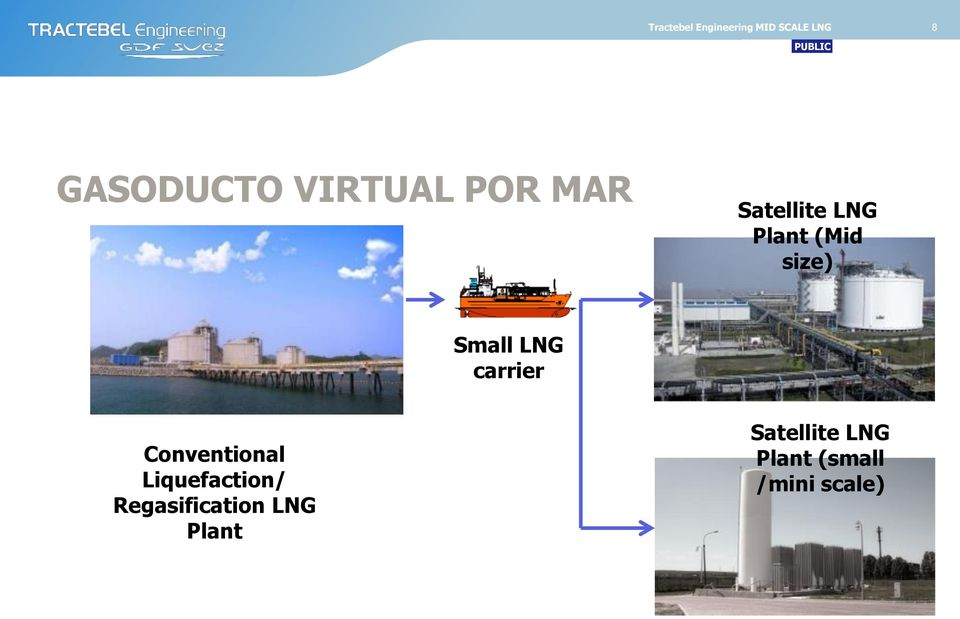 Mini Lng Plant : Public gnl a pequeÑa escala choose experts find partners