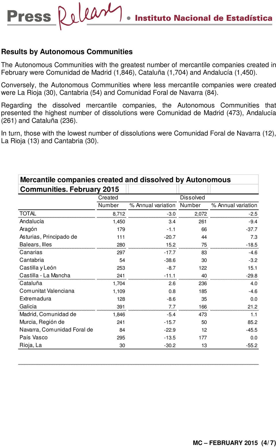 Regarding the dissolved mercantile companies, the Autonomous Communities that presented the highest number of dissolutions were Comunidad de Madrid (473), Andalucía (261) and Cataluña (236).