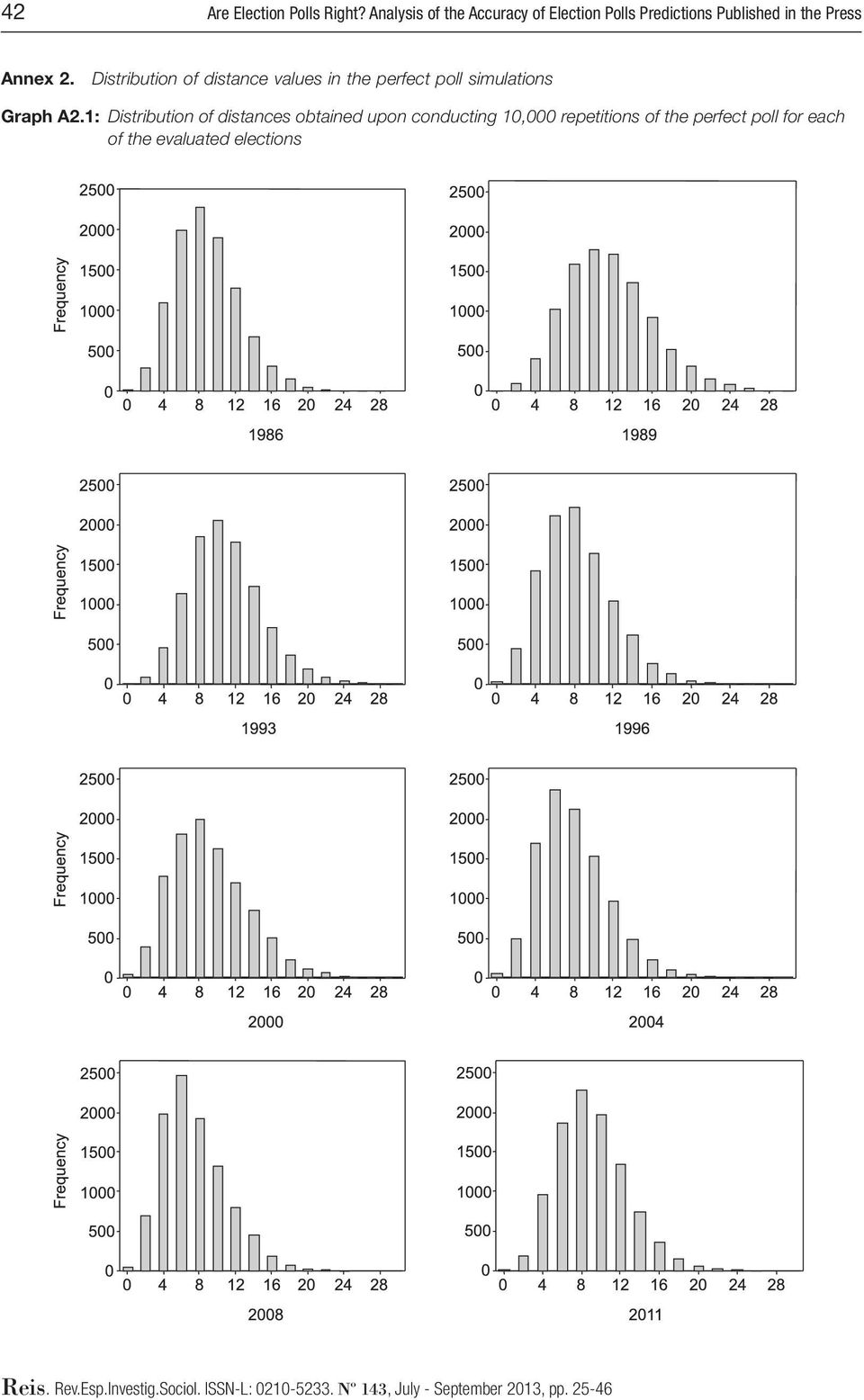 Distribution of distance values in the perfect poll simulations Graph A2.