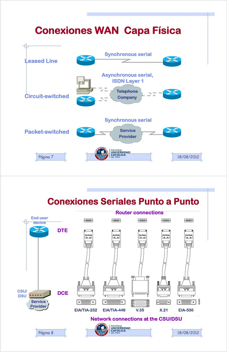 Página 7 End user device Conexiones Seriales Punto a Punto DTE Router connections CSU/ DSU