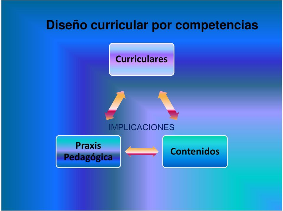 Curriculares