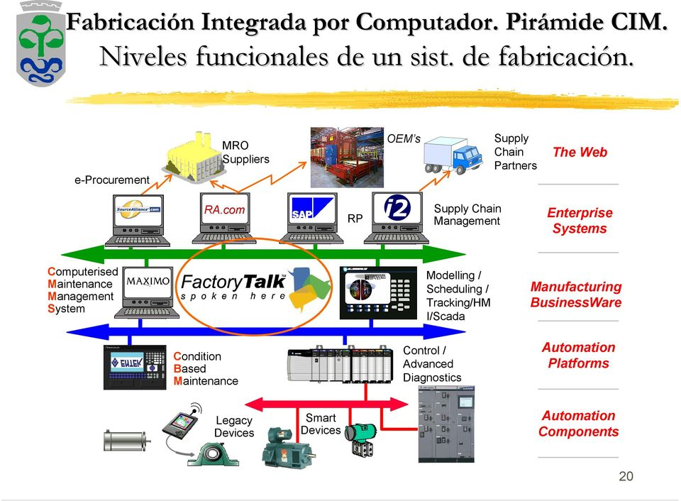 com ERP i2 Supply Chain Management Enterprise Systems Computerised Maintenance Management System