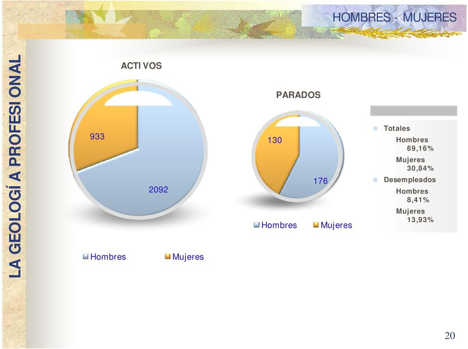 Hombres 69,16% Mujeres 30,84% 176