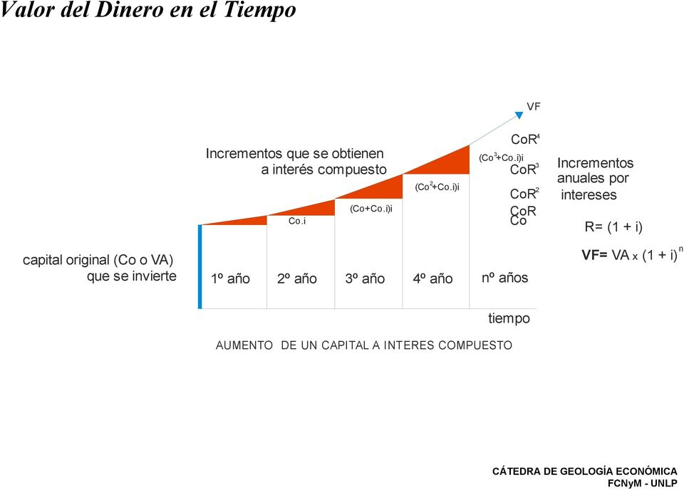 i)i Co 4 Co 3 Co 2 Co Co Incrementos anuales por intereses = (1 + i) capital