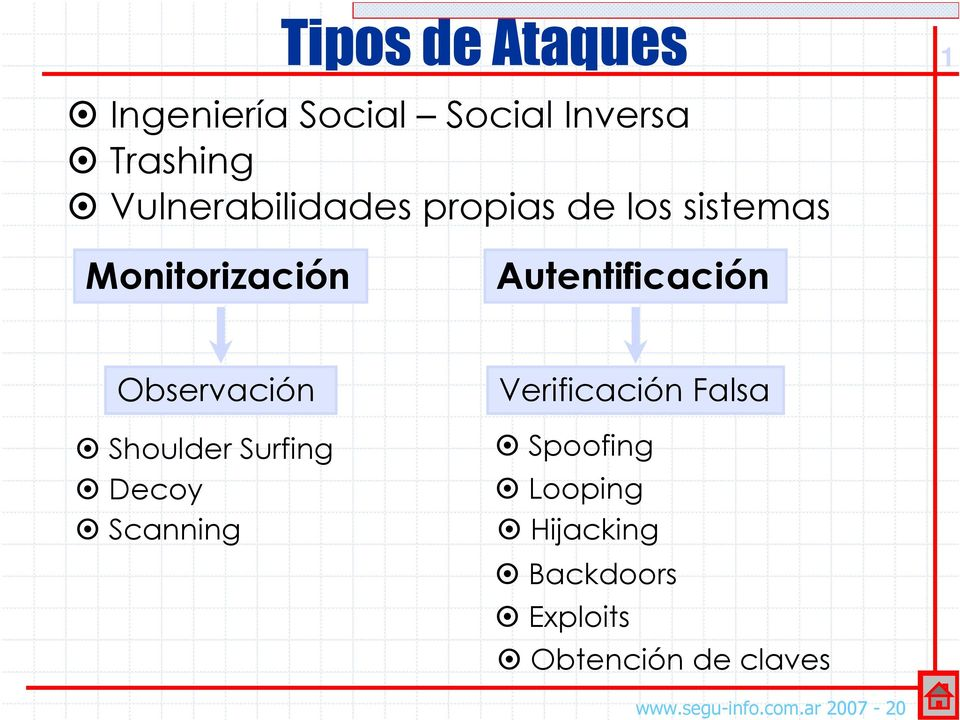 Autentificación Observación Shoulder Surfing Decoy Scanning Verificación