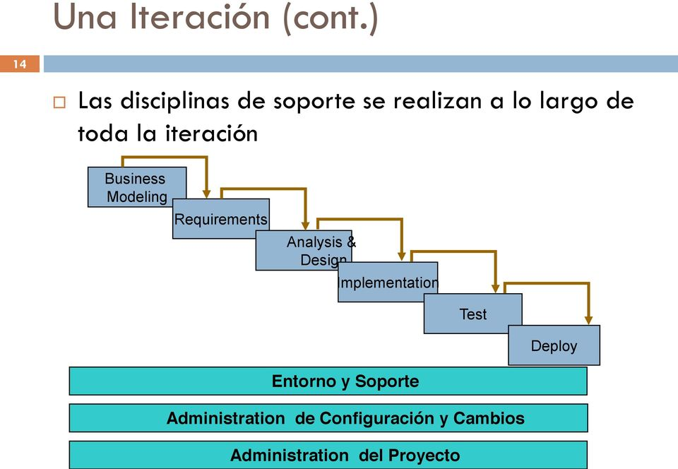la iteración Business Modeling Requirements Analysis & Design