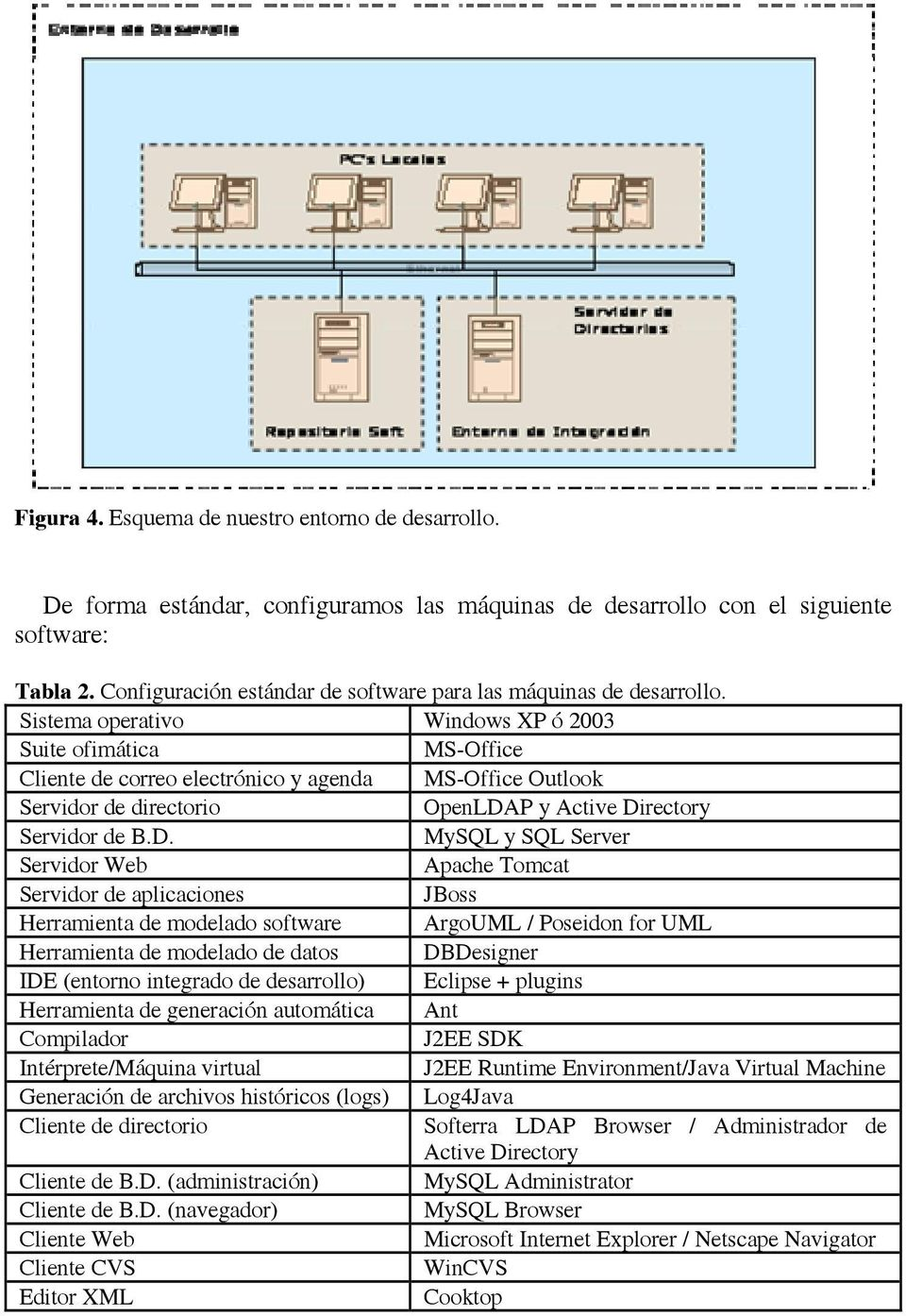 Sistema operativo Windows XP ó 2003 Suite ofimática MS-Office Cliente de correo electrónico y agenda MS-Office Outlook Servidor de directorio OpenLDA