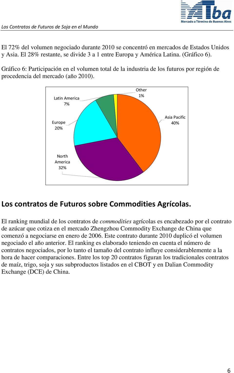 Latin America 7% Other 1% Europe 20% Asia Pacific 40% North America 32% Los contratos de Futuros sobre Commodities Agrícolas.