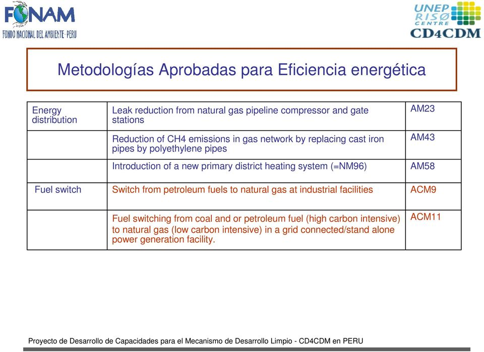 district heating system (=NM96) Switch from petroleum fuels to natural gas at industrial facilities AM23 AM43 AM58 ACM9 Fuel switching from