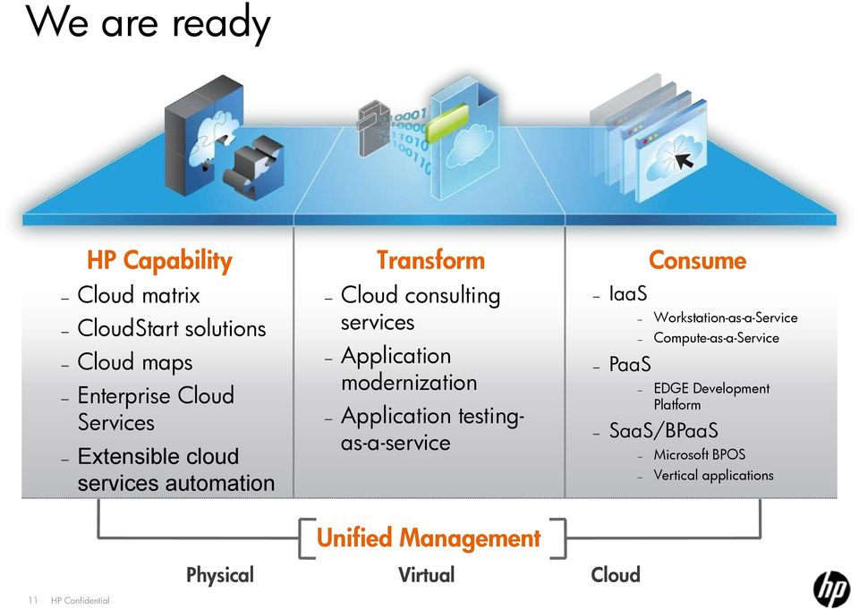 Application testingas-a-service IaaS PaaS Consume Workstation-as-a-Service Compute-as-a-Service EDGE