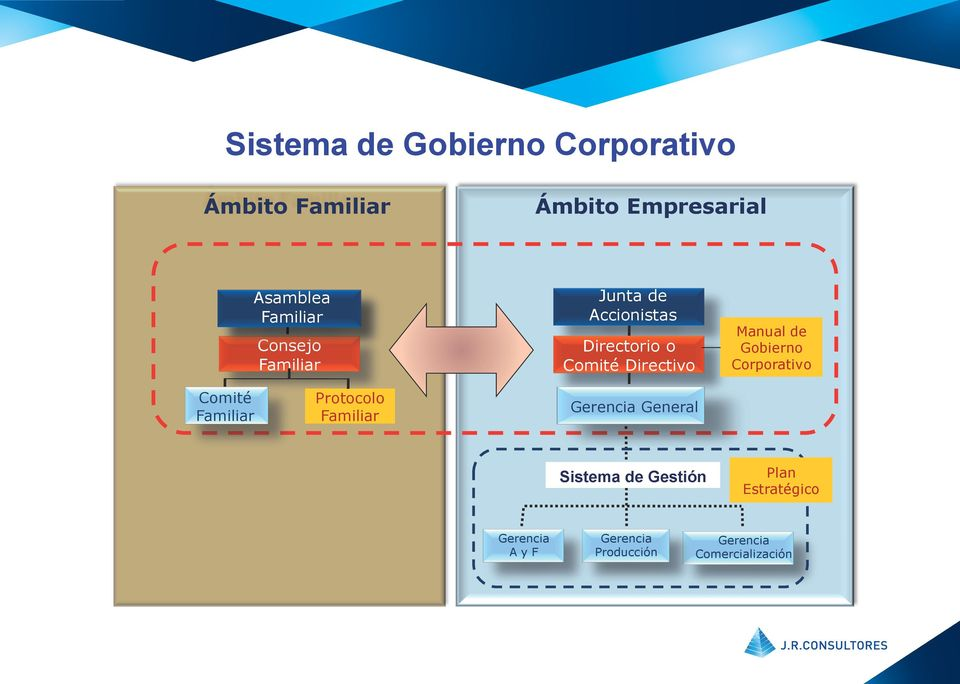 Manual de Gobierno Corporativo Comité Familiar Protocolo Familiar Gerencia General