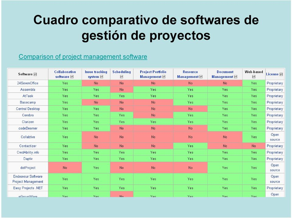 proyectos Comparison of