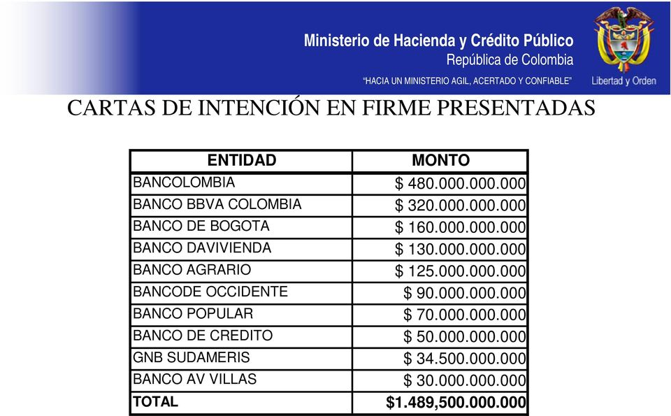 000.000.000 BANCO AGRARIO $ 125.000.000.000 BANCODE OCCIDENTE $ 90.000.000.000 BANCO POPULAR $ 70.000.000.000 BANCO DE CREDITO $ 50.