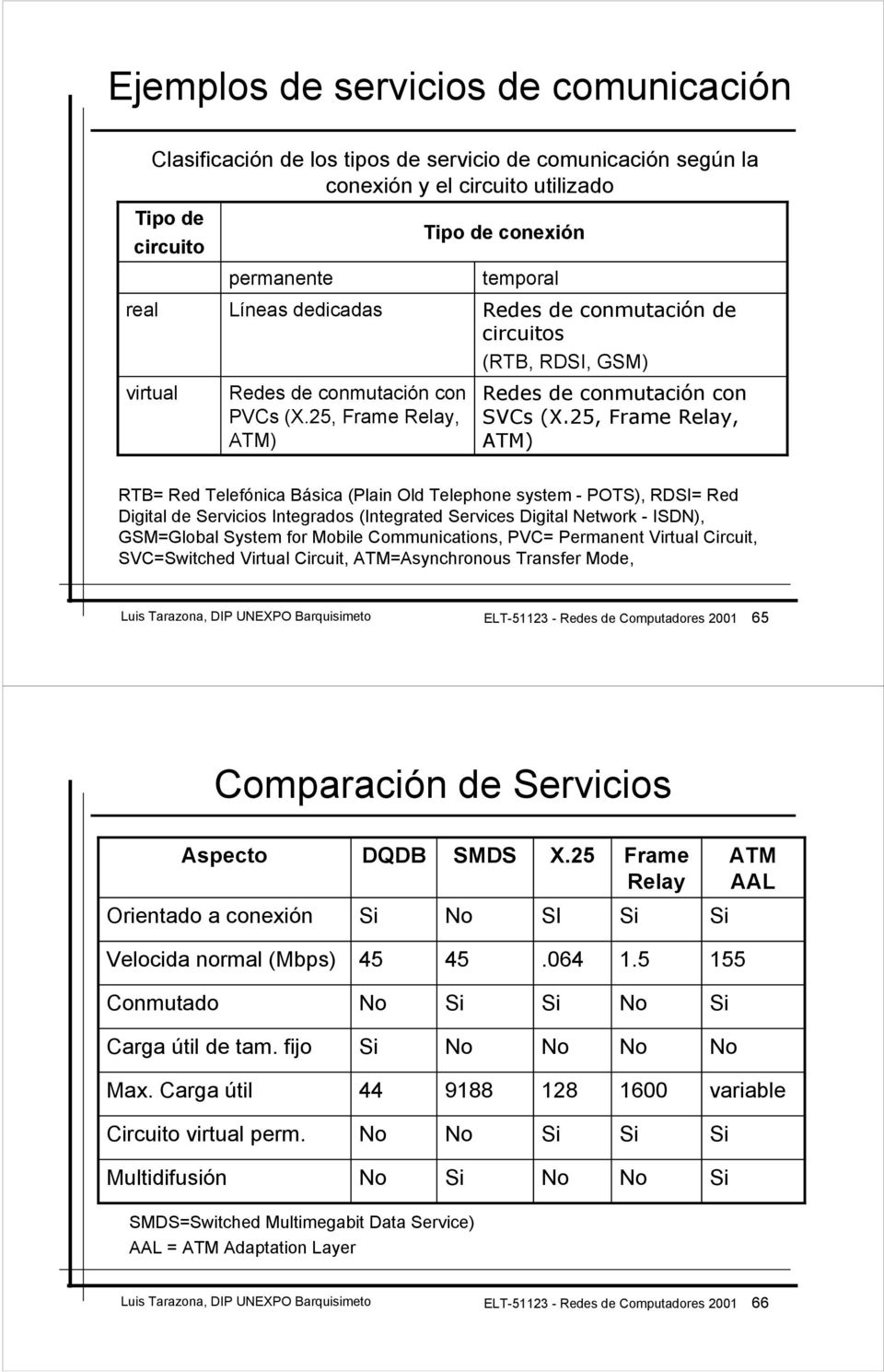 25, Frame Relay, ATM) RTB= Red Telefónica Básica (Plain Old Telephone system - POTS), RDSI= Red Digital de Servicios Integrados (Integrated Services Digital Network - ISDN), GSM=Global System for