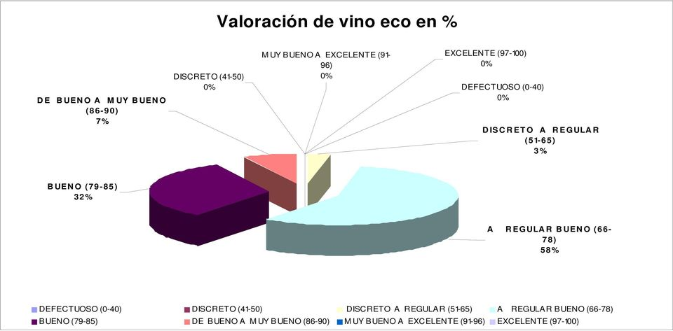 (79-85) 32% A REGULAR BUENO (66-78) 58% DEFECTUOSO (0-40) DISCRETO (41-50) DISCRETO A REGULAR (51-65)