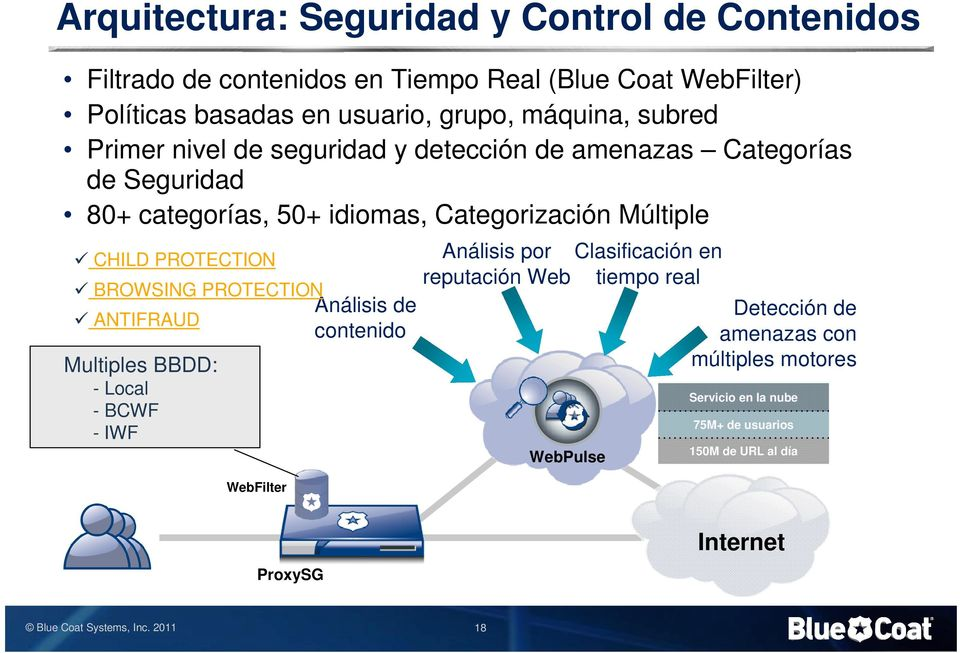 CHILD PROTECTION BROWSING PROTECTION Análisis de ANTIFRAUD contenido Multiples BBDD: - Local - BCWF - IWF WebFilter Análisis por reputación Web