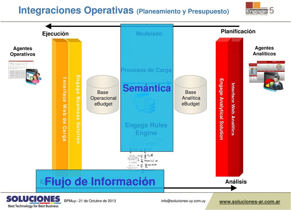 Busines ss Solution Base Operacional ebudget Semántica Engage Rules Engine Base Analítica