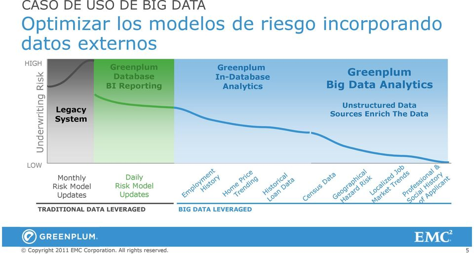 Analytics Greenplum Big Data Analytics Unstructured Data Sources Enrich The Data LOW