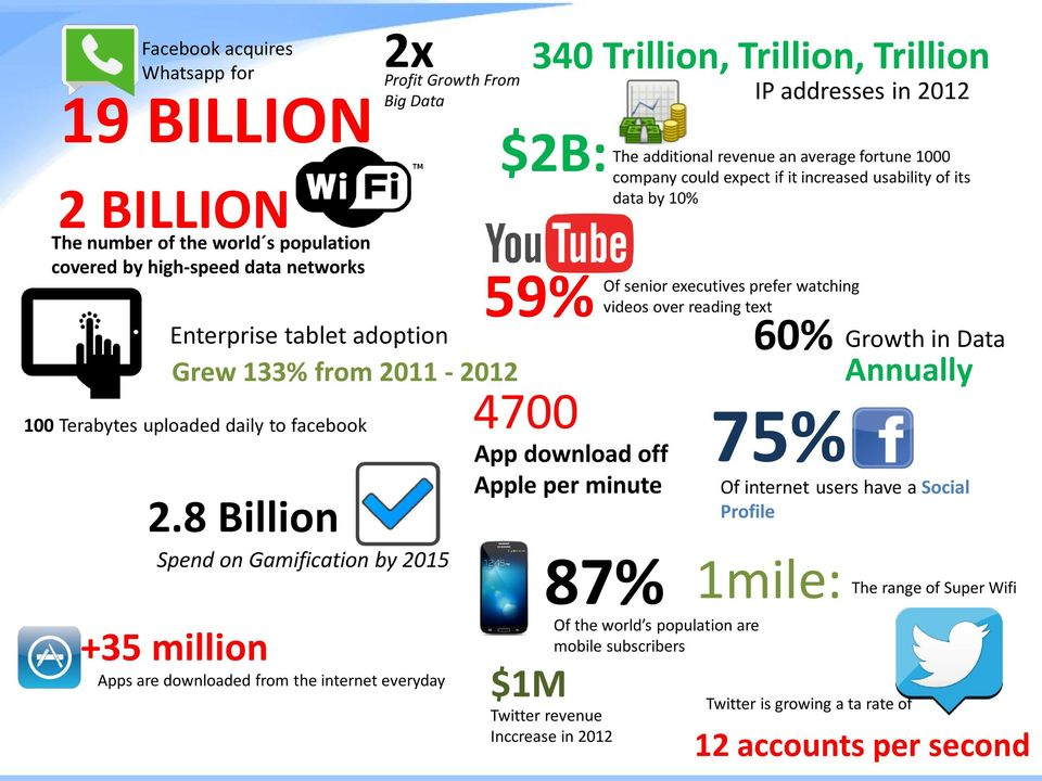 8 Billion Spend on Gamification by 2015 +35 million Apps are downloaded from the internet everyday $1M Twitter revenue Inccrease in 2012 340 Trillion, Trillion, Trillion IP addresses in 2012 $2B: 59%
