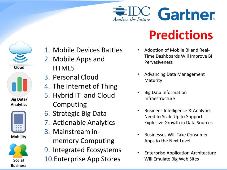 Enterprise App Stores Predictions Adoption of Mobile BI and Real- Time Dashboards Will Improve BI Pervasiveness Advancing Data Management Maturity Big Data Information