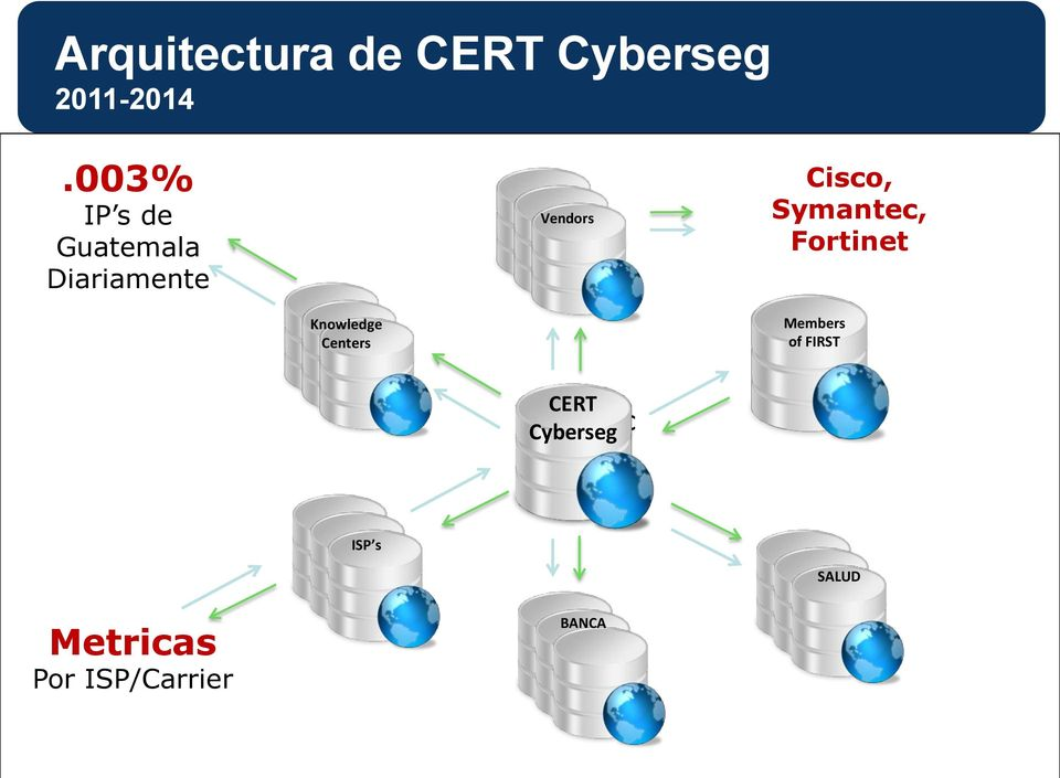 Symantec, Fortinet Knowledge Centers Members of