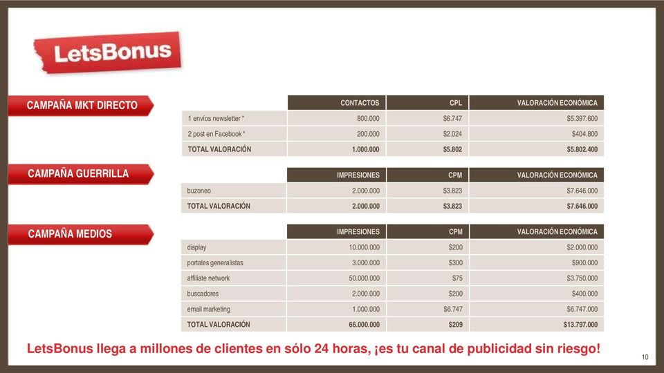 000.000 $200 $2.000.000 portales generalistas 3.000.000 $300 $900.000 affiliate network 50.000.000 $75 $3.750.000 buscadores 2.000.000 $200 $400.000 email marketing 1.000.000 $6.