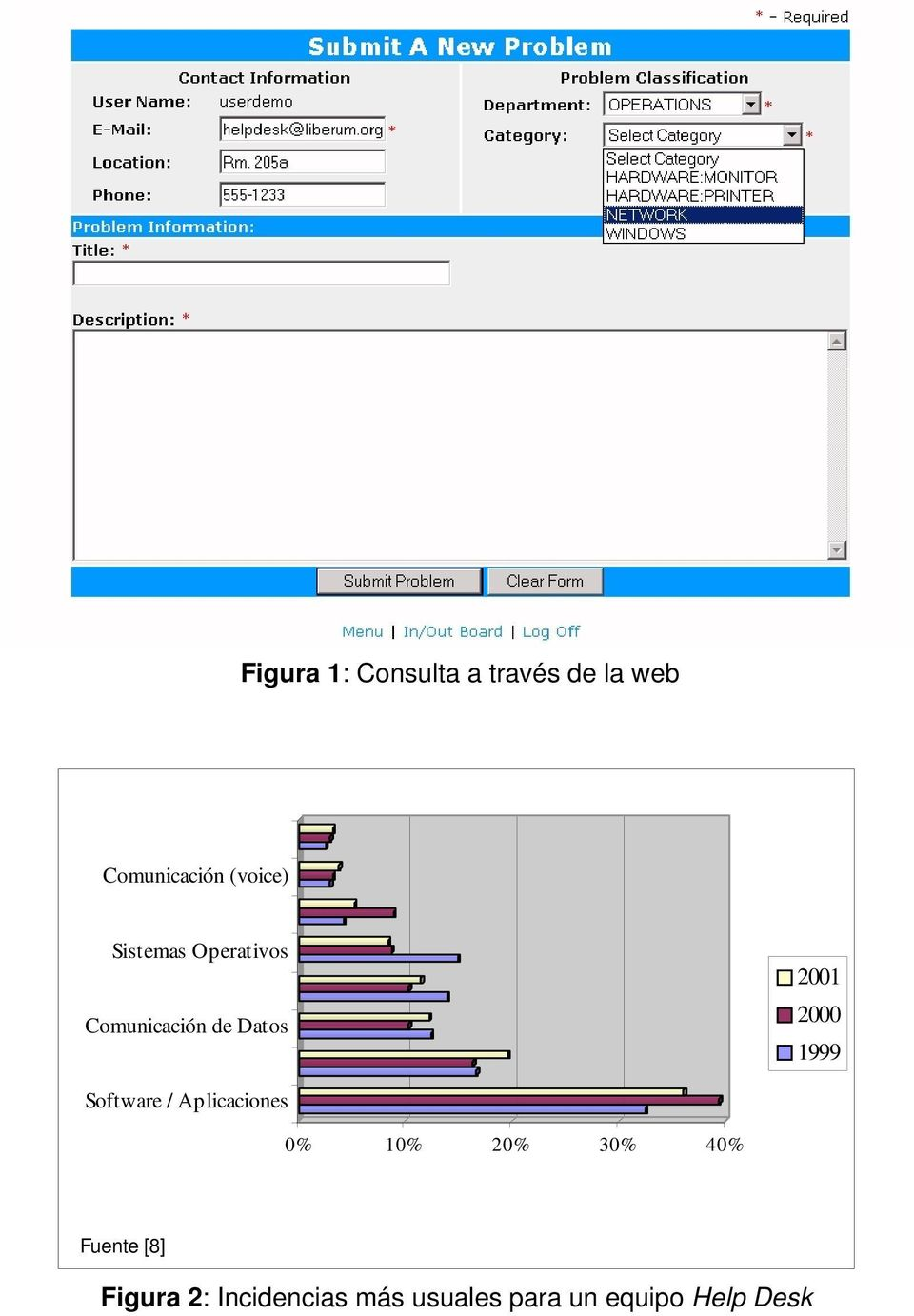 2000 1999 Software / Aplicaciones 0% 10% 20% 30% 40%